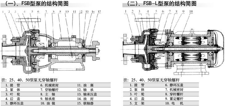 泵的结构简图